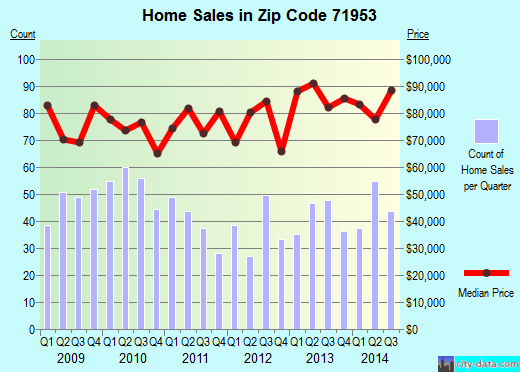 Zip code 71953 (Mena, Arkansas) real estate house value trends