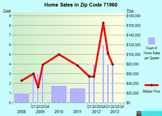 Zip code 71960 (Norman, Arkansas) real estate house value trends