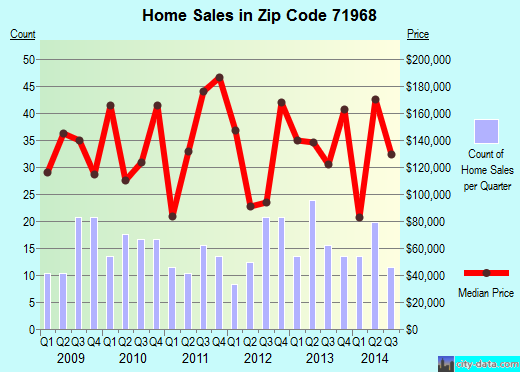 Zip code 71968 (, Arkansas) real estate house value trends