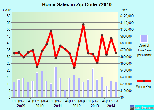 Zip code 72010 (Bald Knob, Arkansas) real estate house value trends