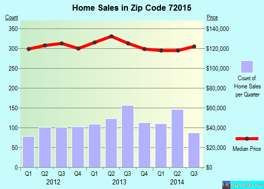 Zip code 72015 (Benton, Arkansas) real estate house value trends