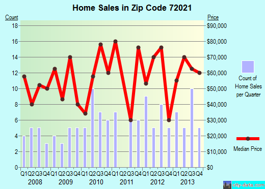 Zip code 72021 (Brinkley, Arkansas) real estate house value trends