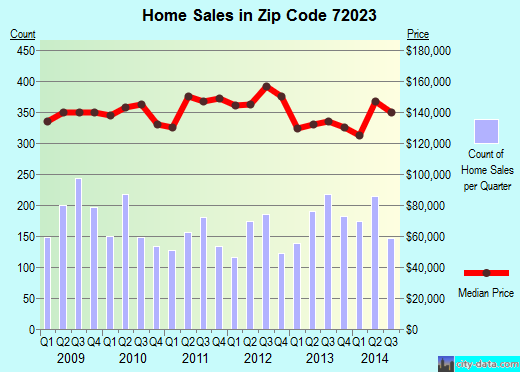 Zip code 72023 (Cabot, Arkansas) real estate house value trends