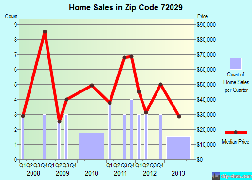 Zip code 72029 (Clarendon, Arkansas) real estate house value trends