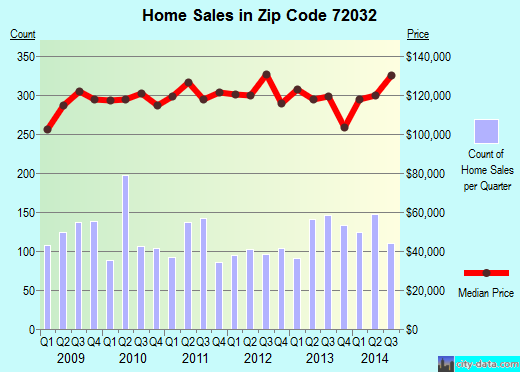 Zip code 72032 (Conway, Arkansas) real estate house value trends