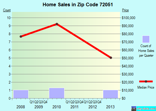 Zip code 72051 (, Arkansas) real estate house value trends