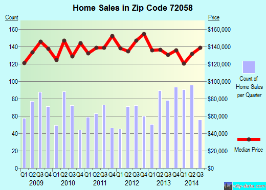 Zip code 72058 (Greenbrier, Arkansas) real estate house value trends