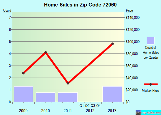 Zip code 72060 (Griffithville, Arkansas) real estate house value trends