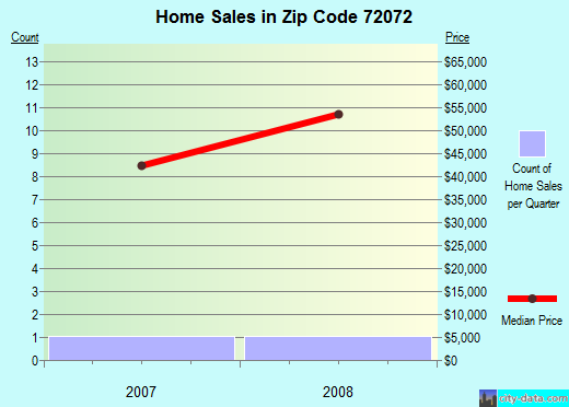 Zip code 72072 (Humnoke, Arkansas) real estate house value trends