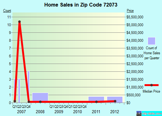 Zip code 72073 (Humphrey, Arkansas) real estate house value trends