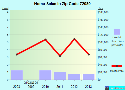 Zip code 72080 (, Arkansas) real estate house value trends