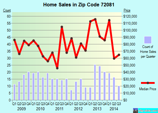 Zip code 72081 (Judsonia, Arkansas) real estate house value trends