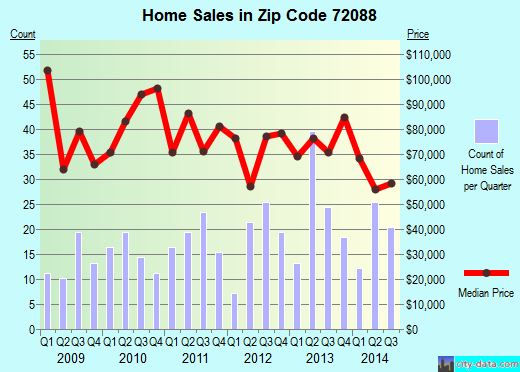 Zip code 72088 (Fairfield Bay, Arkansas) real estate house value trends