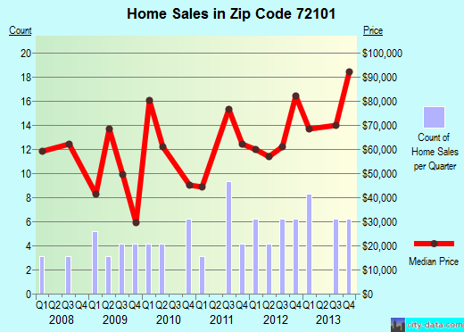 Zip code 72101 (McCrory, Arkansas) real estate house value trends