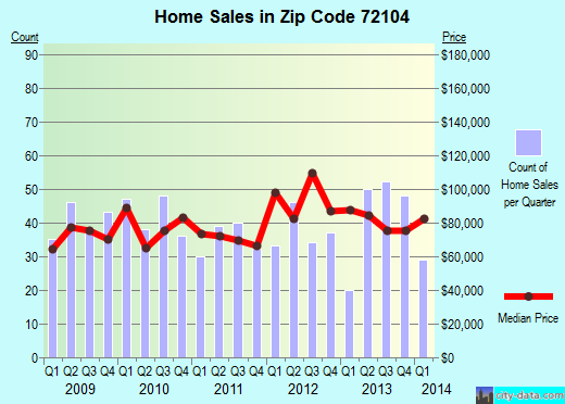 Zip code 72104 (Malvern, Arkansas) real estate house value trends