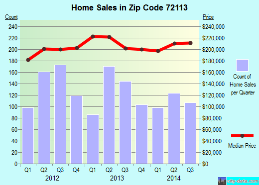 Zip code 72113 (Maumelle, Arkansas) real estate house value trends