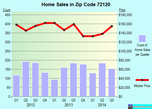 Zip code 72120 (Sherwood, Arkansas) real estate house value trends