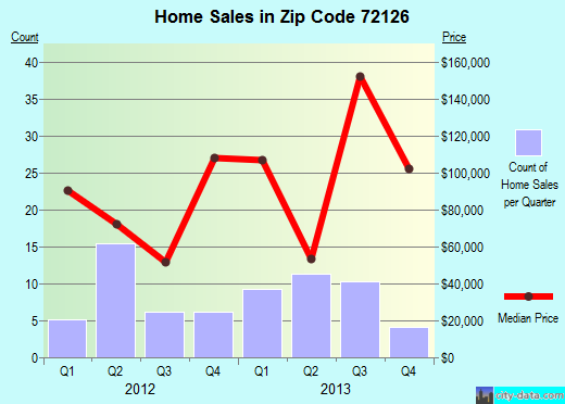 Zip code 72126 (Perryville, Arkansas) real estate house value trends