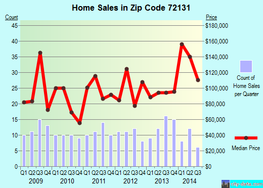 Zip code 72131 (Quitman, Arkansas) real estate house value trends