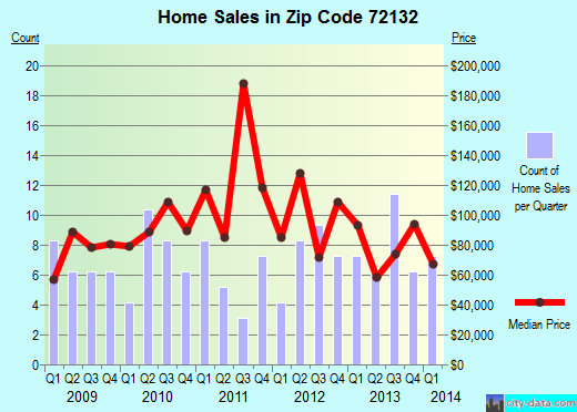 Zip code 72132 (Redfield, Arkansas) real estate house value trends