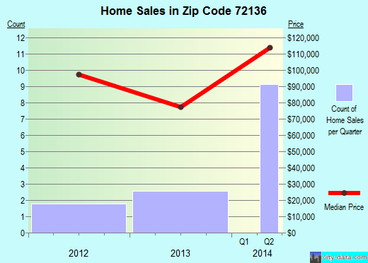 Zip code 72136 (, Arkansas) real estate house value trends