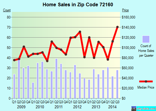 Zip code 72160 (STUTTGART, Arkansas) real estate house value trends