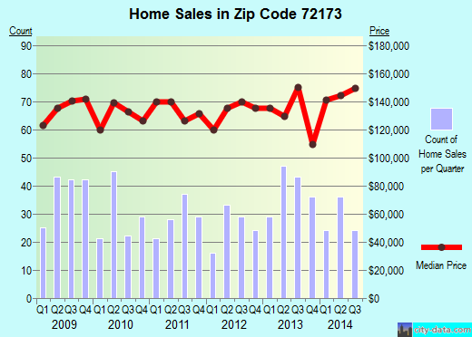 Zip code 72173 (Vilonia, Arkansas) real estate house value trends