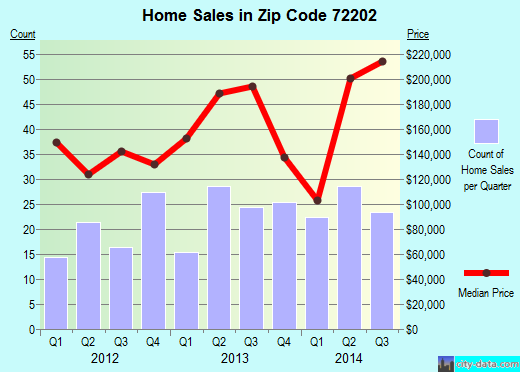 Zip code 72202 (Little Rock, Arkansas) real estate house value trends