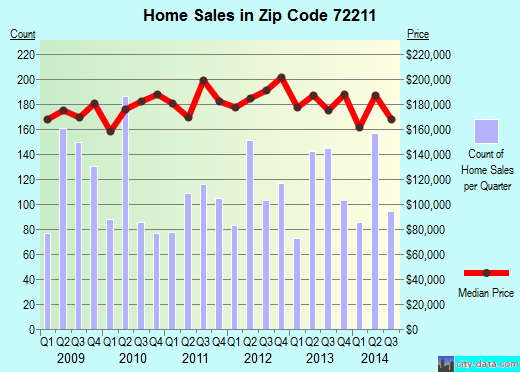 Zip code 72211 (Little Rock, Arkansas) real estate house value trends