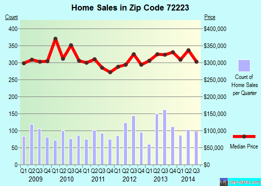 Zip code 72223 (LITTLE ROCK, Arkansas) real estate house value trends