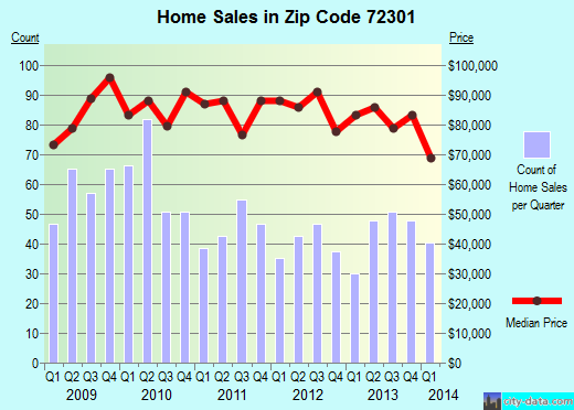Zip code 72301 (West Memphis, Arkansas) real estate house value trends