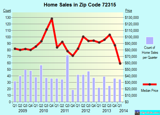 Zip code 72315 (Blytheville, Arkansas) real estate house value trends