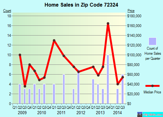Zip code 72324 (Cherry Valley, Arkansas) real estate house value trends