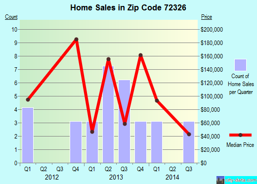 Zip code 72326 (Caldwell, Arkansas) real estate house value trends