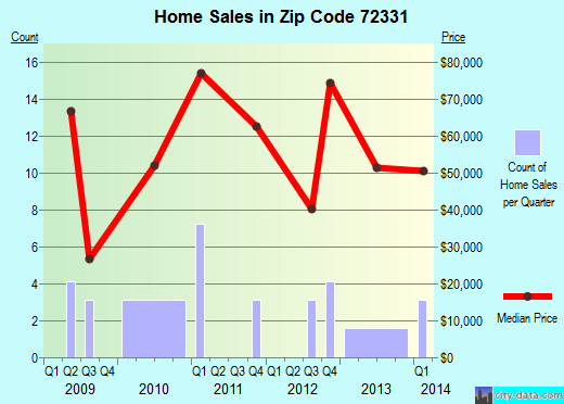 Zip code 72331 (Earle, Arkansas) real estate house value trends