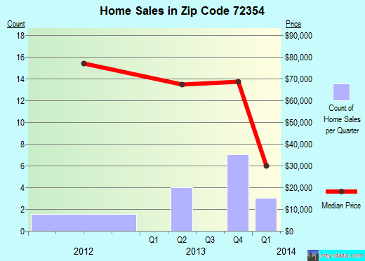 Zip code 72354 (Lepanto, Arkansas) real estate house value trends