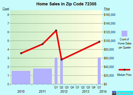 Zip code 72355 (Lake View, Arkansas) real estate house value trends