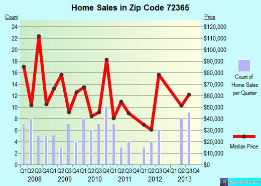 Zip code 72365 (Marked Tree, Arkansas) real estate house value trends