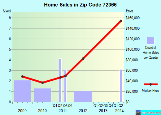 Zip code 72366 (Marvell, Arkansas) real estate house value trends