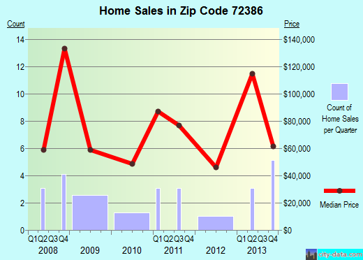 Zip code 72386 (Tyronza, Arkansas) real estate house value trends