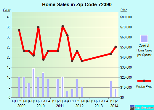Zip code 72390 (, Arkansas) real estate house value trends
