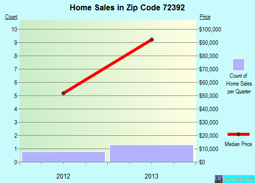 Zip code 72392 (Wheatley, Arkansas) real estate house value trends
