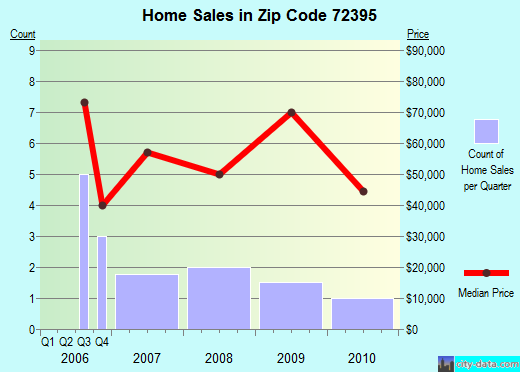Zip code 72395 (Wilson, Arkansas) real estate house value trends
