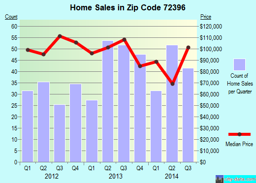 Zip code 72396 (WYNNE, Arkansas) real estate house value trends