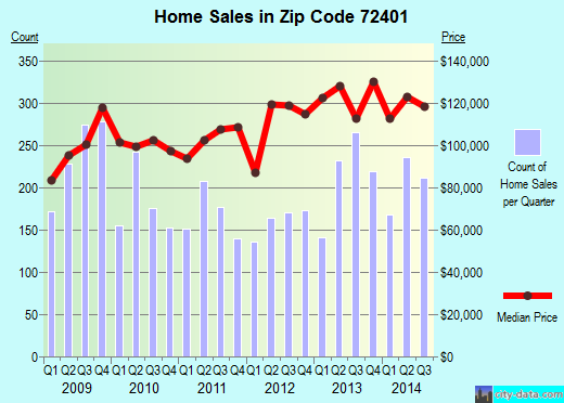 Zip code 72401 (Jonesboro, Arkansas) real estate house value trends