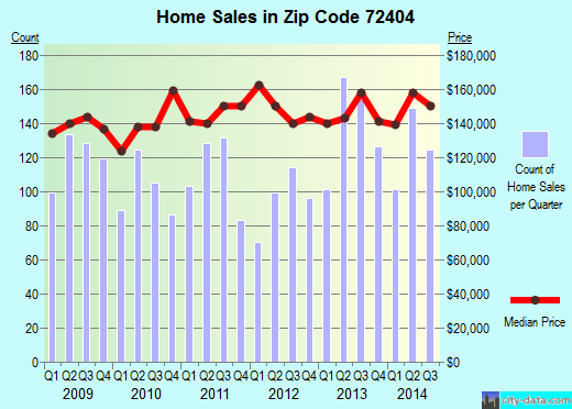 Zip code 72404 (Jonesboro, Arkansas) real estate house value trends
