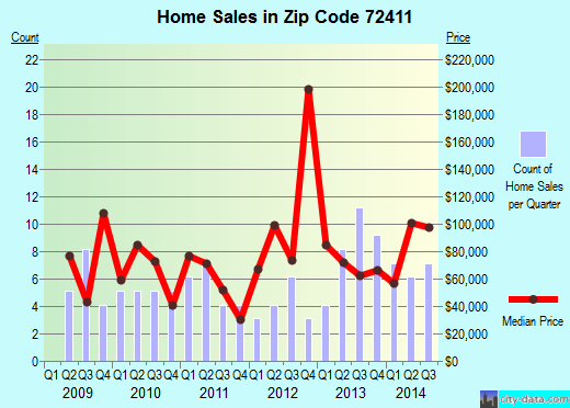 Zip code 72411 (Bay, Arkansas) real estate house value trends
