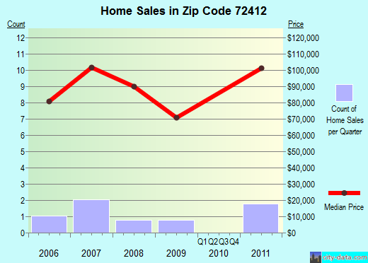 Zip code 72412 (, Arkansas) real estate house value trends