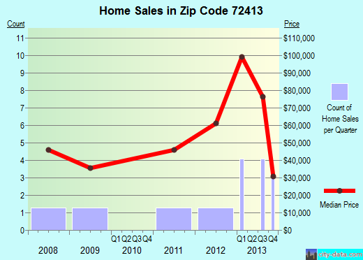 Zip code 72413 (Biggers, Arkansas) real estate house value trends