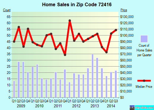 Zip code 72416 (Bono, Arkansas) real estate house value trends